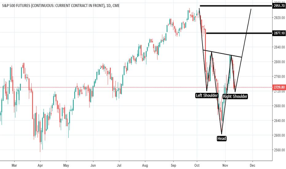 SP1!: S&P 500 Long