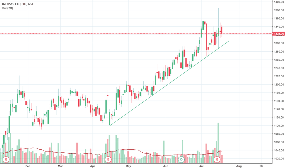 INFY: Infy towards 1299
