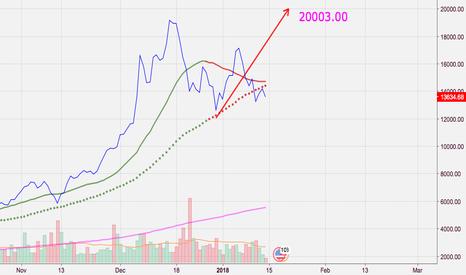 BTCUSD: next wave near 20003.00?
