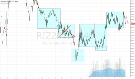 RIZ2015: РТС в боковике, но думаю что больше лонг, чем шорт