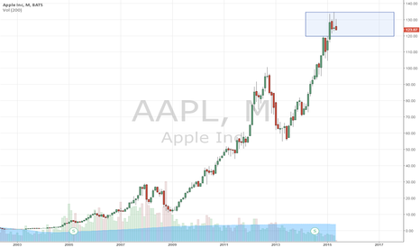 AAPL: Monthly chart
