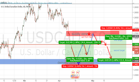 USDCAD: supply and demand