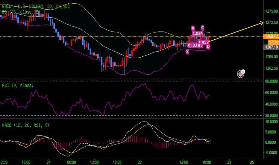 XAUUSD: 黄金短线看涨到1272.5