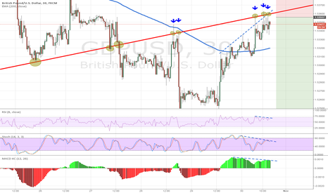 GBPUSD: Lower time-frame in detail