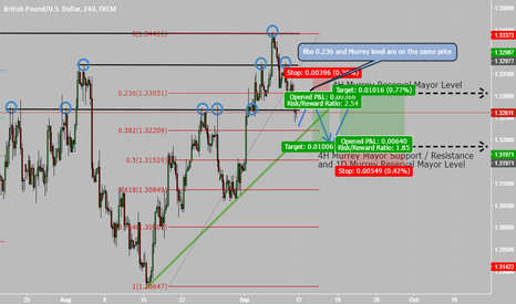 GBPUSD: Short and Long possibility