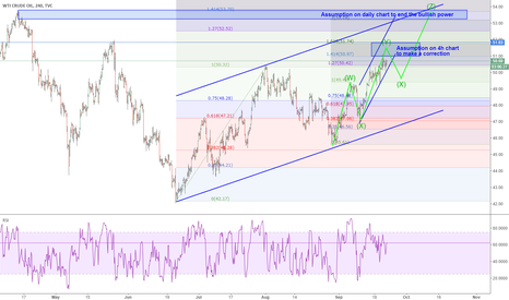 USOIL: USOIL: daily chart possibility of touching 53.5