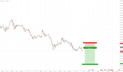 GBPUSD: 做空英镑兑美元,七支决策简化策略