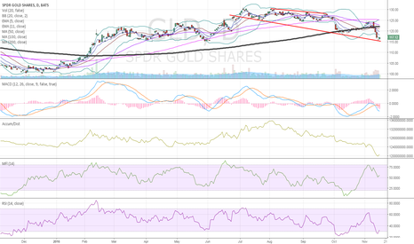 GLD: $GLD one possible bounce