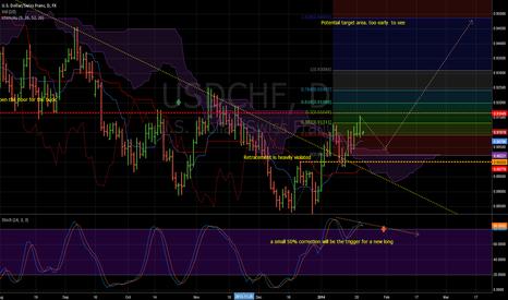 USDCHF: USD/CHF 1d chart