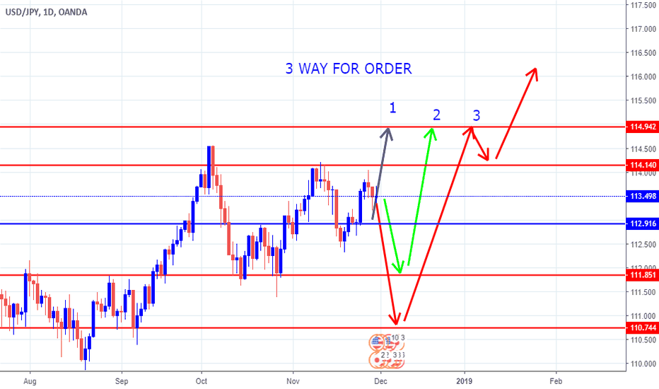 USDJPY: USDJPY 3 WAY FOR ORDER