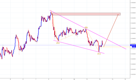 USDCHF: Correction ABC