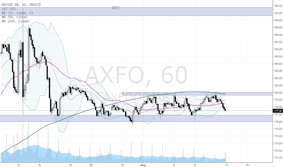 AXFO: Kanal Axfood
