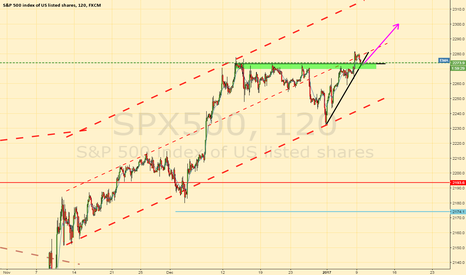 SPX500: SPX rounded test of previous resistance now support
