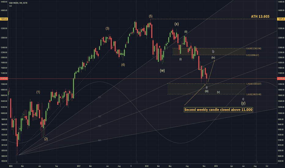DAX: DAX: Weekly Overview! Chance to get back to 12k!Years-End-Rally?
