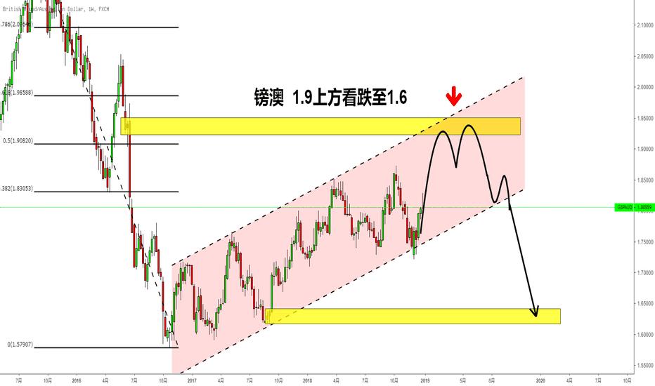 GBPAUD: 【2019Lois预测③】镑澳先涨后跌1.9上方做空目标1.6