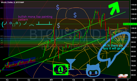 BTCUSD: bullish mona lisa painting pattern forming on bitcoin