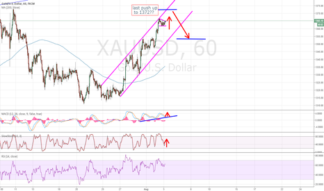 XAUUSD: Golds last push before correction?