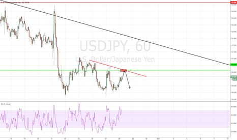 USDJPY: ujsdjpy prediction