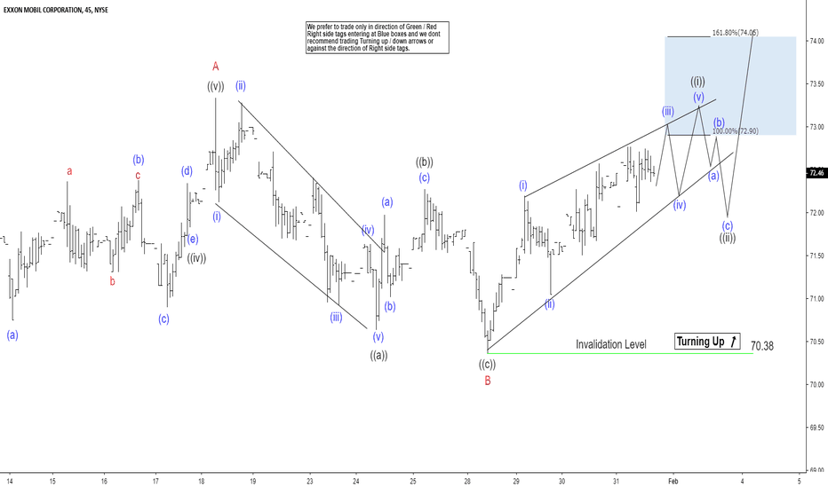 XOM: Elliott Wave View Expects Exxon Mobil To Rally