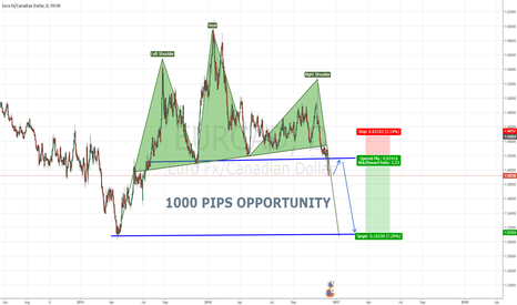 EURCAD: 1000 PIPS EURCAD OPPORTUNITY LONG TERM
