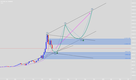 BTCUSD: Re-tested - Good time to buy - New Elliott will be successful