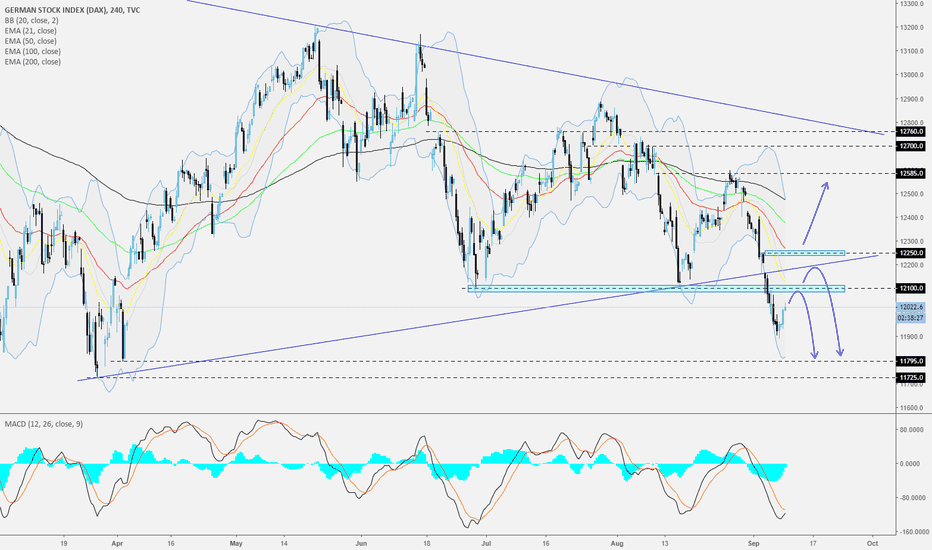DEU30: DAX - 240 - Small correction before moving down?