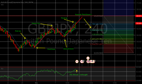 GBPJPY: GBPJPY Short Setup Based On Elliot Waves