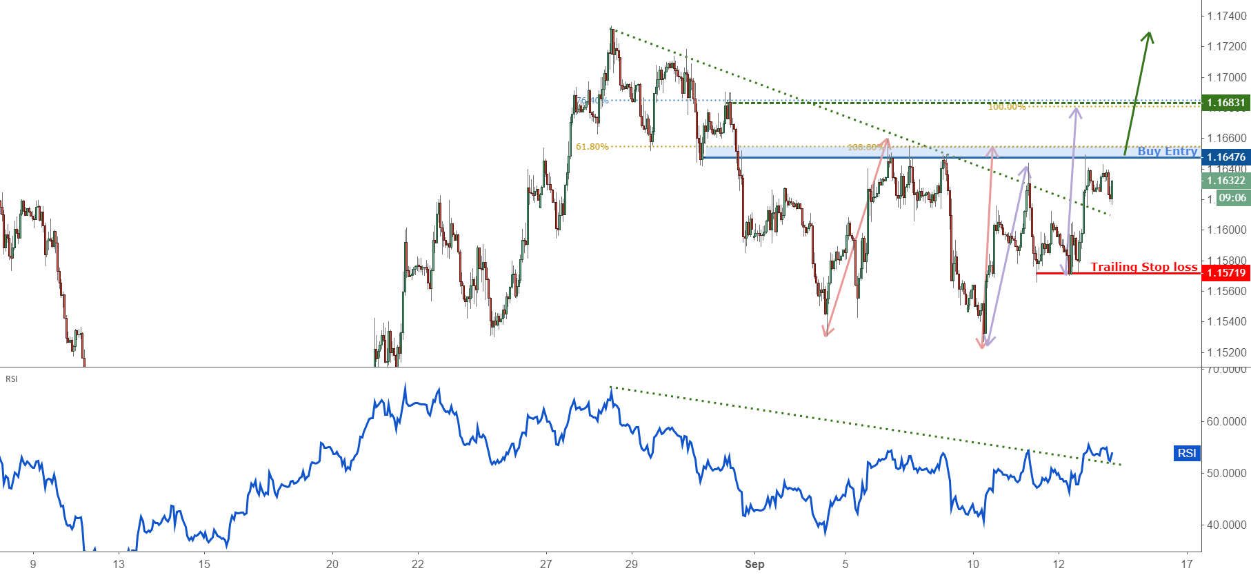 Possible trend shift in EURUSD – going long