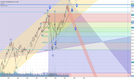DD: DD analysis Elliott Wave, along with company analysis
