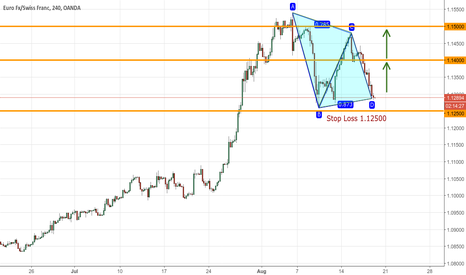 EURCHF: Bullish 4-Point Contiuation