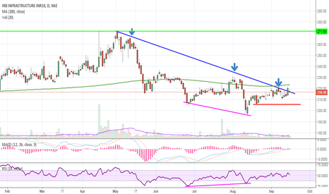 IRB: IRB Infra bottom pick