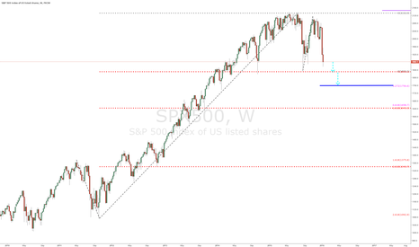 SPX500: SPX500 - Weekly Chart - Video Analysis