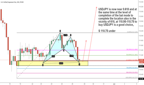 USDJPY: USDJPY0.618 and bats cypher going long
