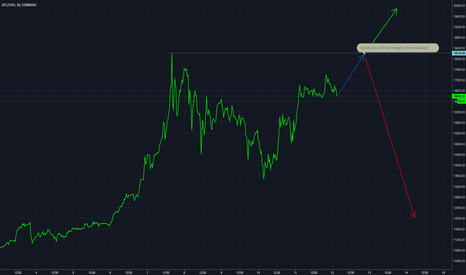 BTCUSD: Double Top Possible?
