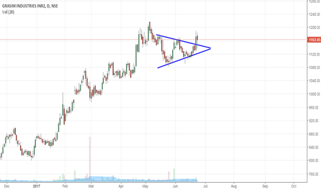 GRASIM: GRASIM. SYMMETRICAL TRIANGLE BREAKOUT.