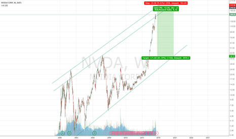 NVDA: Upper Limit of Long Term Channel