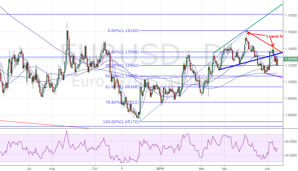EUR/USD - Bulls need day end closing above 1.1296