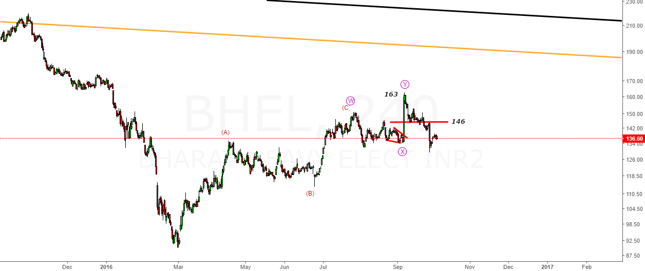 BHEL- Above 146 -Likely Upside for New High Above 163