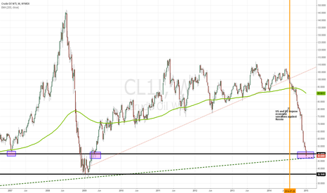 CL1!: Oil at Trendline Going Back 15 Years