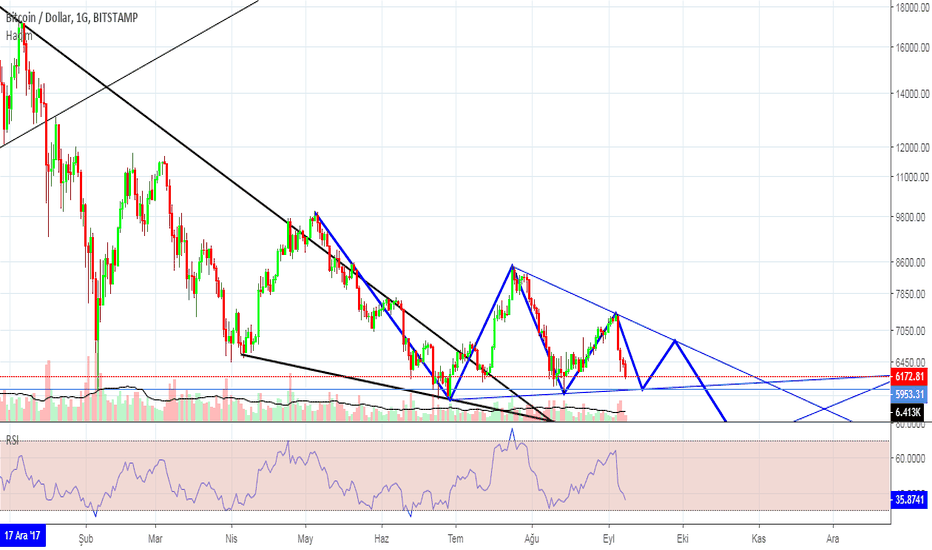 BTCUSD: Btc - Usd / Symmetrical Triangle