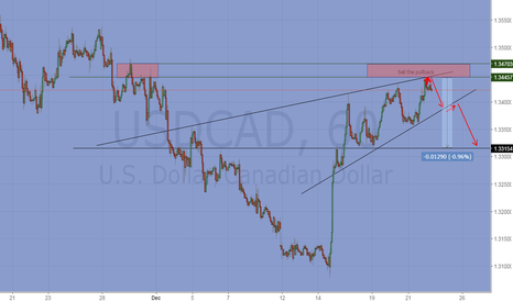 USDCAD: Updated chart