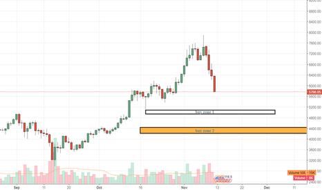 BTCUSD: Bitcoin correction area
