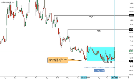 ROLTA: Any Pull back is buy