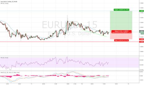 EURUSD: Покупка EUR/USD внутри дня.