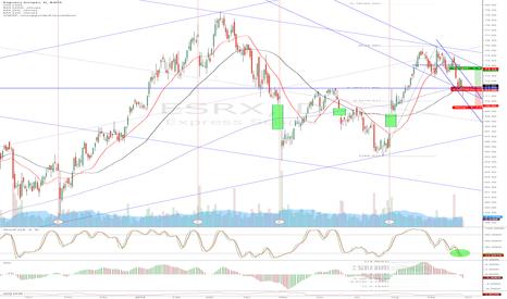 ESRX: ESRX - buy zone?
