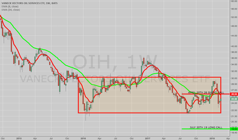 OIH: TRADE IDEA: OIH JULY 20TH 19 LONG/APRIL 20TH 26 SHORT CALL
