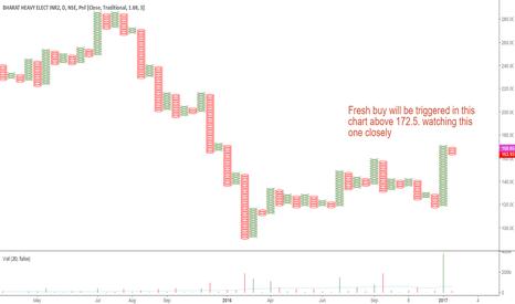 BHEL: BHEL: Potential Double Top Buy