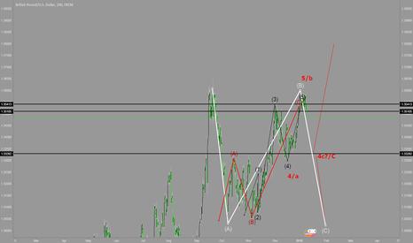 GBPUSD: elliott wave analysis