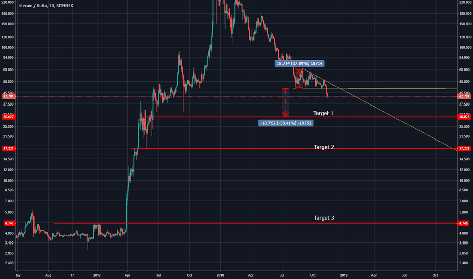 LTCUSD: Litecoin Eyes A Move to $30