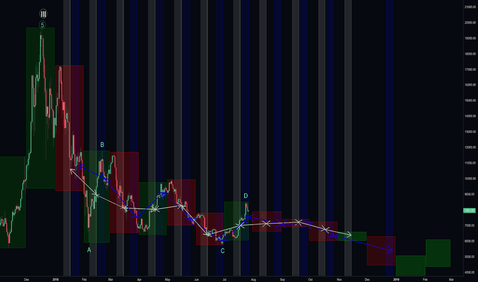 BTCUSD: What if...